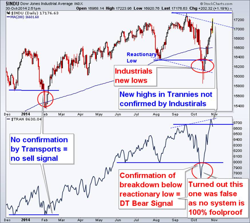 http://www.etfguide.com/wp-content/uploads/2014/10/Dow-Theory.png
