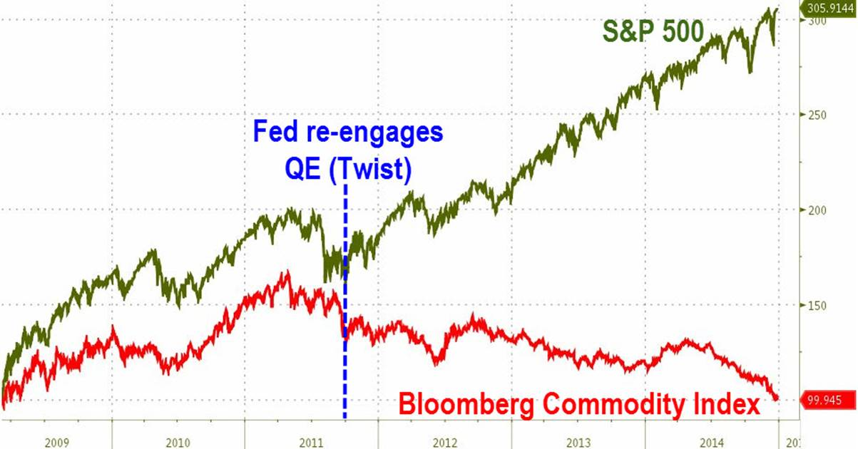 http://www.zerohedge.com/sites/default/files/images/user3303/imageroot/2014/12/20141229_comm.jpg