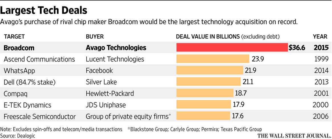 Avago-Broadcom Deal Ignores Risks of Debt Propelled Acquisitions