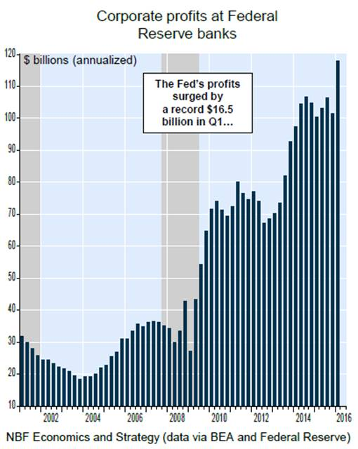 US-Fed-profits-annualized-2002-2016_q1