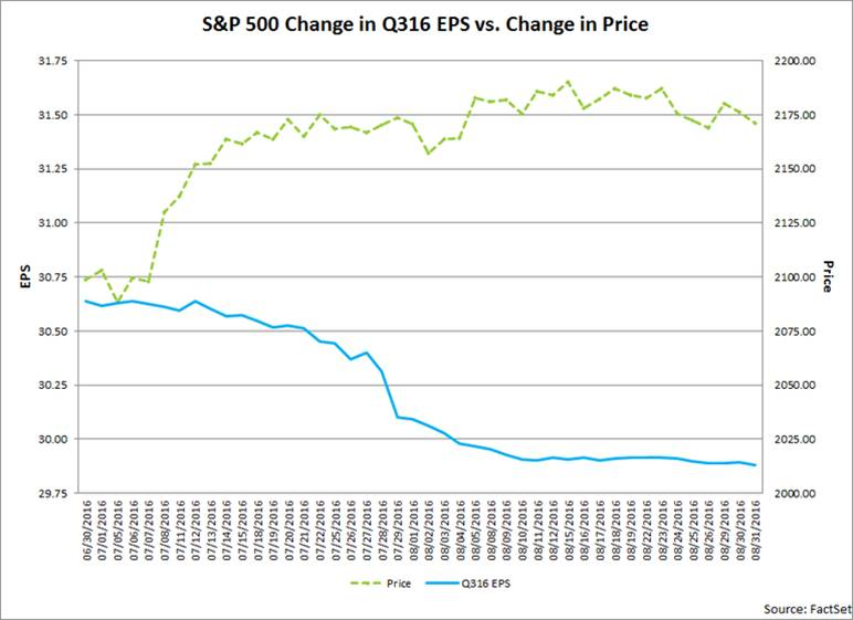 Curmudgeon: S&P 500 Earnings Continue to Decline as EPS