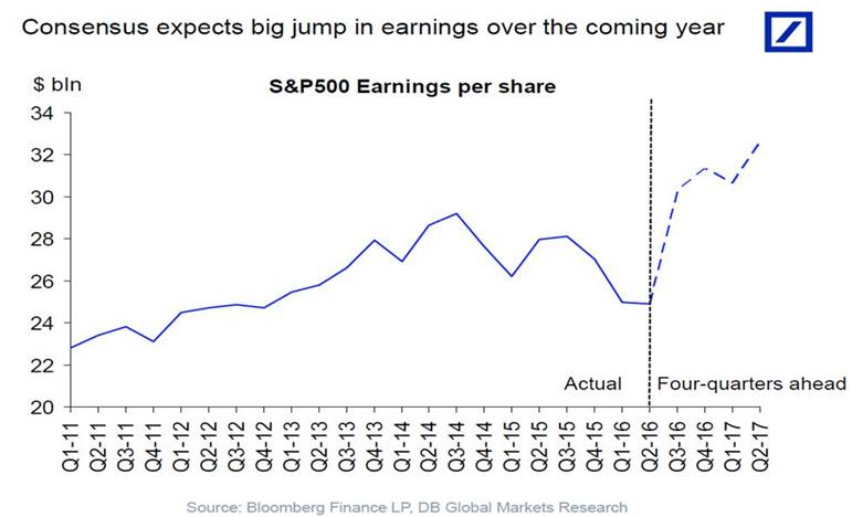 S&P 500 Earnings Continue to Decline as EPS Estimates are