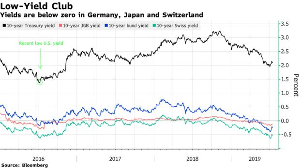 Yields are below zero in Germany, Japan and Switzerland