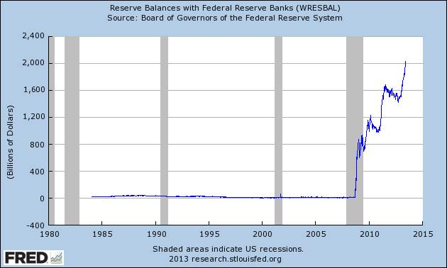 Graph of Reserve Balances with Federal Reserve Banks