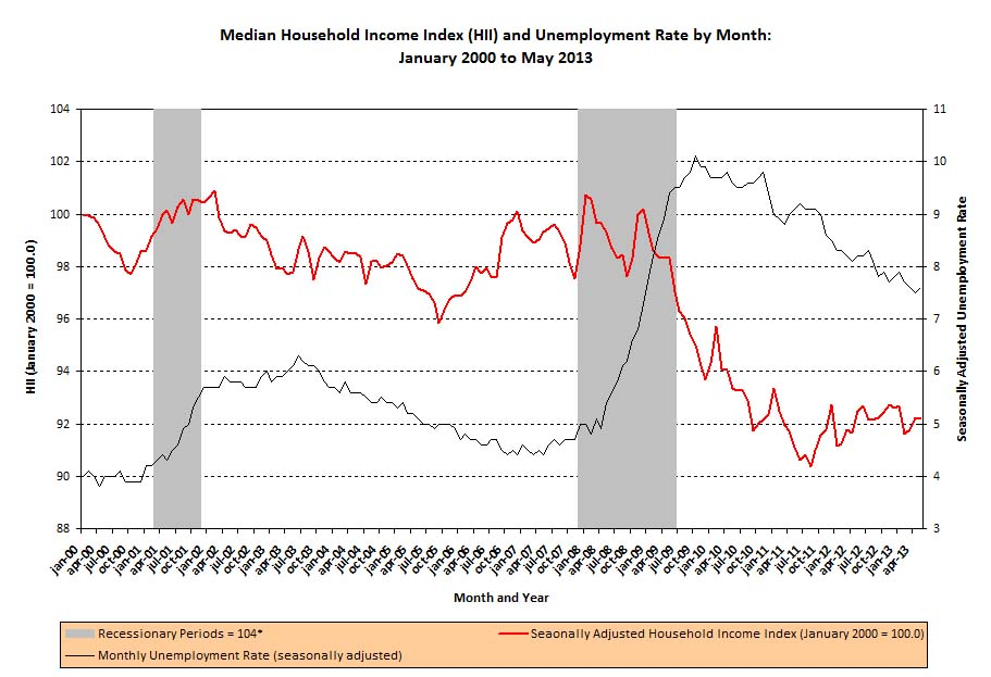 http://www.sentierresearch.com/Charts/HouseholdIncomeIndex_UnemploymentRate_05_2013.jpg