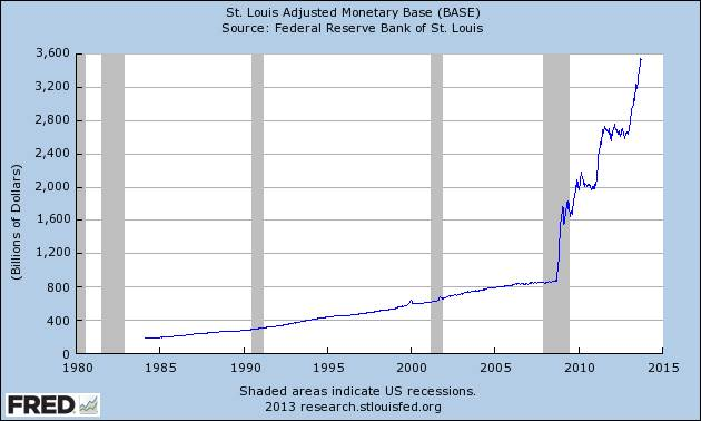 Graph of St. Louis Adjusted Monetary Base