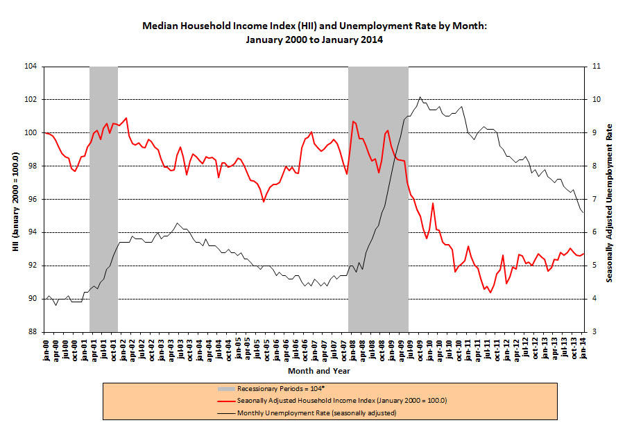 http://www.sentierresearch.com/Charts/HouseholdIncomeIndex_UnemploymentRate_01_2014.jpg