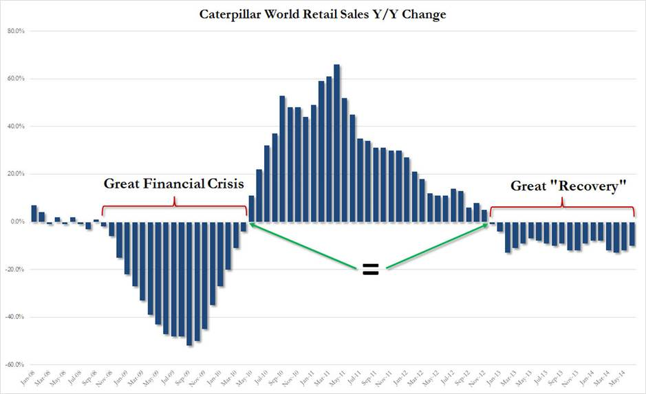 http://www.zerohedge.com/sites/default/files/images/user5/imageroot/2014/07/CAT%20Y-Y%20sales.jpg